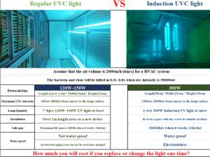 UVC Lamp Comparison